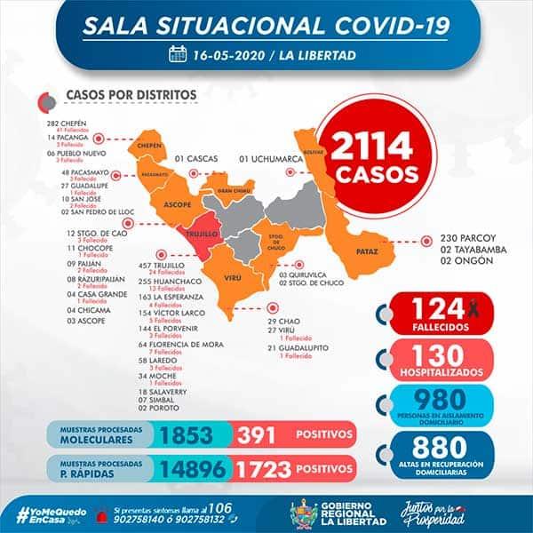 Casos y muertos por Coronavirus en La Libertad