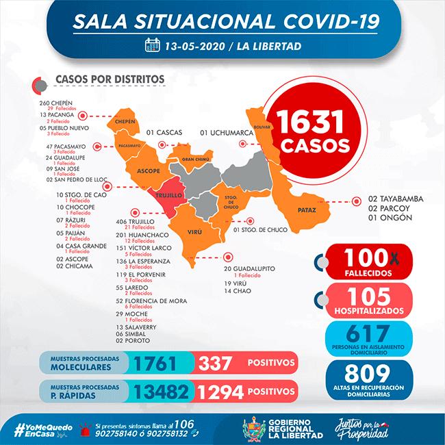 Coronavirus en La Libertad: confirmados y fallecidos