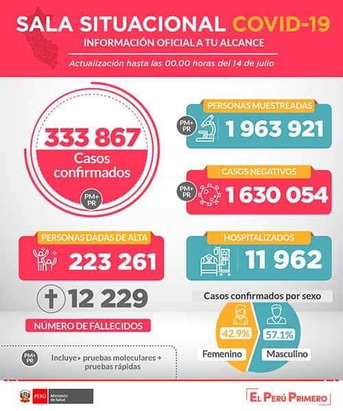 Coronavirus En Perú: Los Fallecidos Ascienden A 12,229 Con